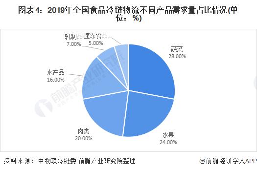 图表4:2019年全国食品冷链物流不同产品需求量占比情况(单位:%)