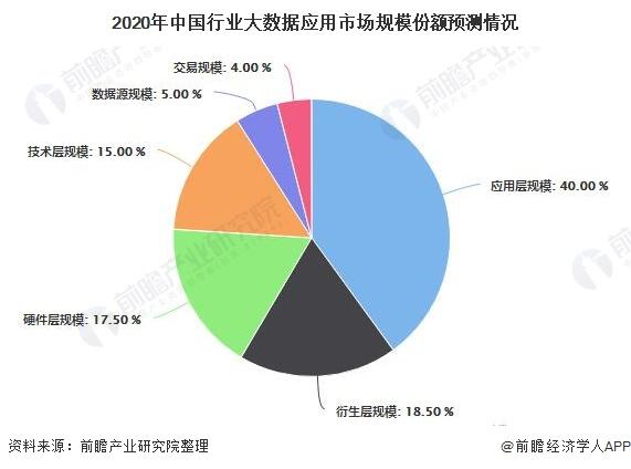 2020年中国行业大数据应用市场规模份额预测情况