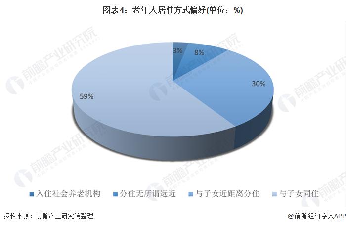 圖表4:老年人居住方式偏好(單位:%)