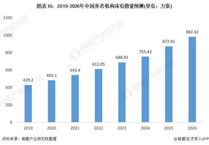 圖表10:2019-2026年中國養老機構床位數量預測(單位:萬張)