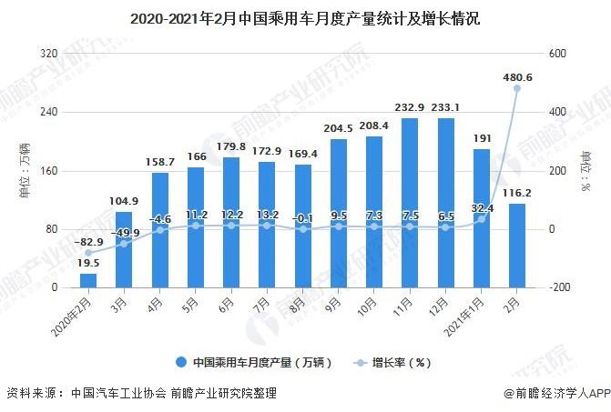2020-2021年2月中国乘用车月度产量统计及增长情况