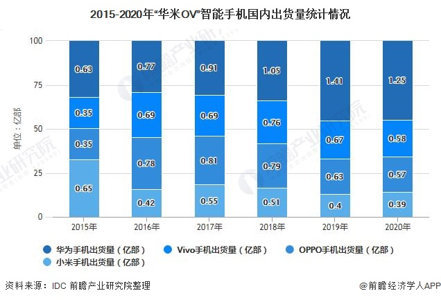 """2015-2020年""""华米OV""""智能手机国内出货量统计情况"""