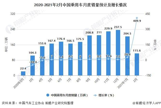2020-2021年2月中国乘用车月度销量统计及增长情况