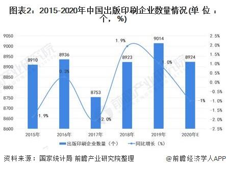 图表2:2015-2020年中国出版印刷企业数量情况(单位:个,%)