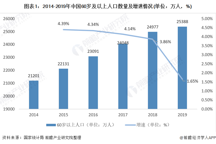 圖表1:2014-2019年中國60歲及以上人口數量及增速情況(單位:萬人,%)