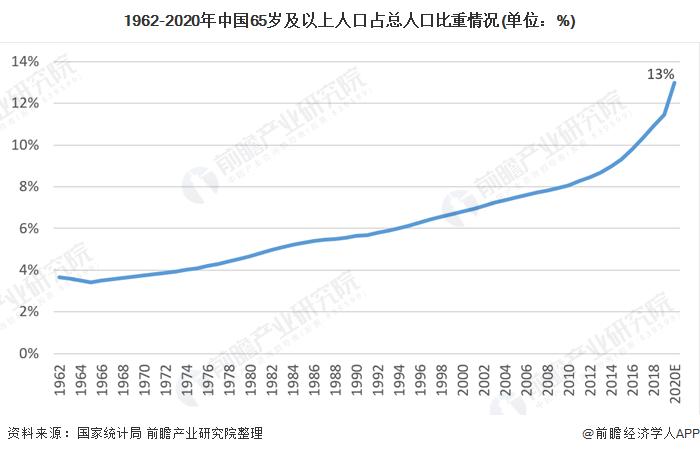 1962-2020年中國65歲及以上人口占總人口比重情況(單位:%)
