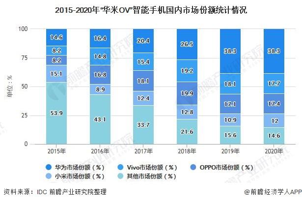 """2015-2020年""""华米OV""""智能手机国内市场份额统计情况"""