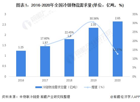 图表1:2016-2020年全国冷链物流需求量(单位:亿吨,%)