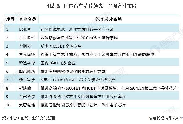 图表8:国内汽车芯片领先厂商及产业布局
