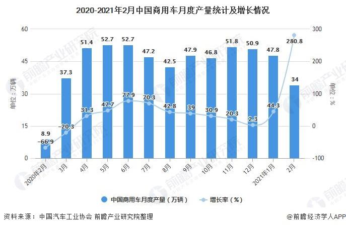2020-2021年2月中国商用车月度产量统计及增长情况