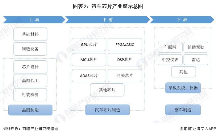 图表2:汽车芯片产业链示意图