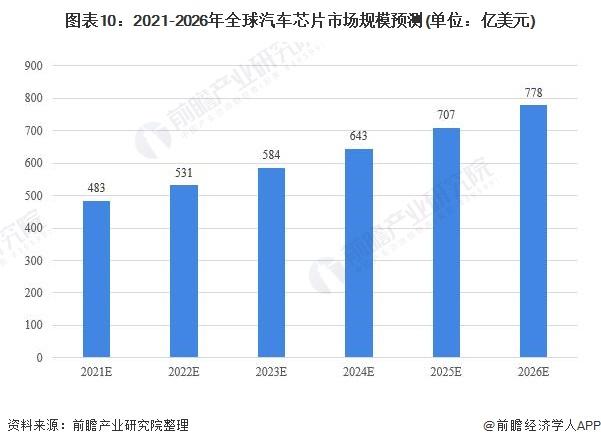 图表10:2021-2026年全球汽车芯片市场规模预测(单位:亿美元)