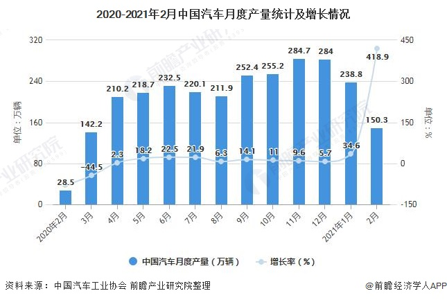 2020-2021年2月中国汽车月度产量统计及增长情况
