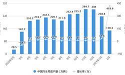 2021年1-2月中国汽车行业<em>产销</em><em>规模</em>分析情况 汽车累计<em>产销</em>量均将近400万辆