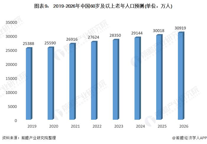 圖表9: 2019-2026年中國60歲及以上老年人口預測(單位:萬人)