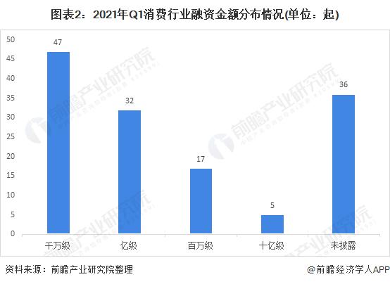 圖表2:2021年Q1消費行業融資金額分布情況(單位:起)