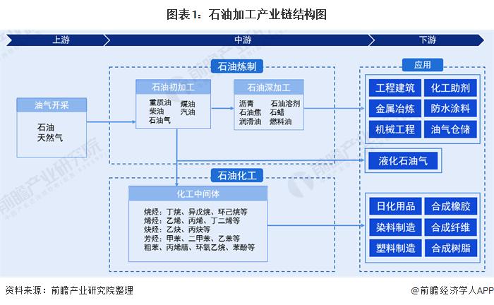 图表1:石油加工产业链结构图