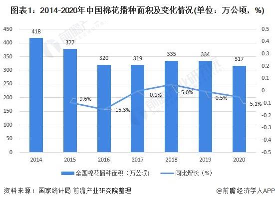 圖表1:2014-2020年中國棉花播種面積及變化情況(單位:萬公頃,%)