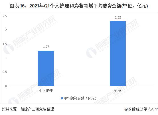 圖表16:2021年Q1個人護理和彩妝領域平均融資金額(單位:億元)