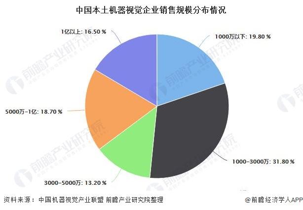 中国本土机器视觉企业销售规模分布情况