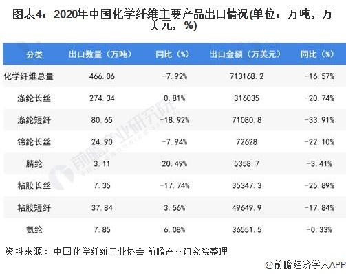圖表4:2020年中國化學纖維主要產品出口情況(單位:萬噸,萬美元,%)