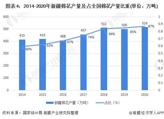圖表4:2014-2020年新疆棉花產量及占全國棉花產量比重(單位:萬噸)