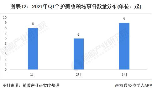 圖表12:2021年Q1個護美妝領域事件數量分布(單位:起)