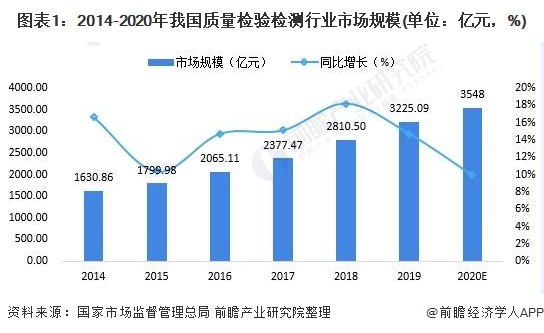圖表1:2014-2020年我國質量檢驗檢測行業市場規模(單位:億元,%)