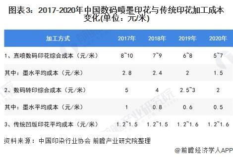 图表3:2017-2020年中国数码喷墨印花与传统印花加工成本变化(单位:元/米)