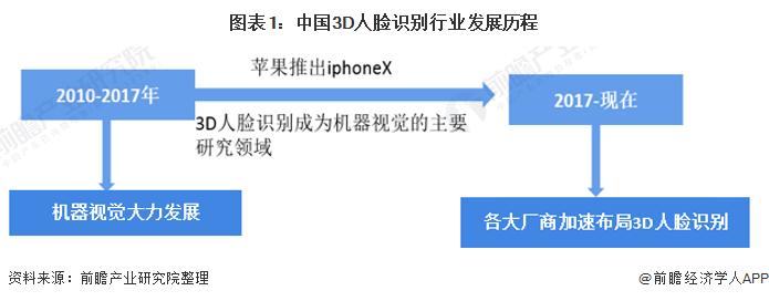 图表1:中国3D人脸识别行业发展历程