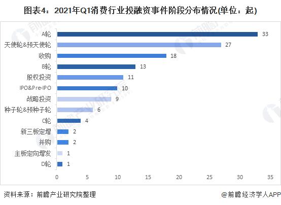 圖表4:2021年Q1消費行業投融資事件階段分布情況(單位:起)