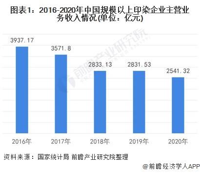 图表1:2016-2020年中国规模以上印染企业主营业务收入情况(单位:亿元)
