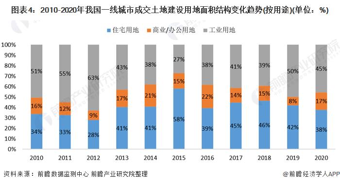 图表4:2010-2020年我国一线城市成交土地建设用地面积结构变化趋势(按用途)(单位:%)