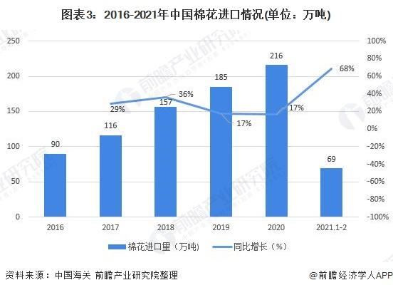 圖表3:2016-2021年中國棉花進口情況(單位:萬噸)