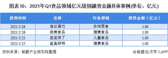 圖表10:2021年Q1食品領域億元級別融資金額具體事例(單位:億元)