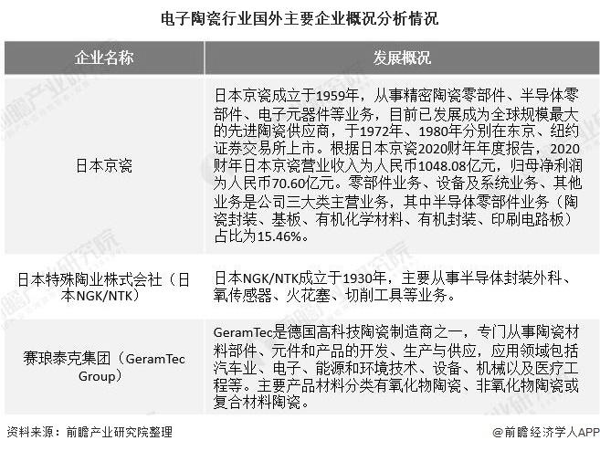 电子陶瓷行业国外主要企业概况分析情况