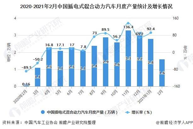 2020-2021年2月中国插电式混合动力汽车月度产量统计及增长情况