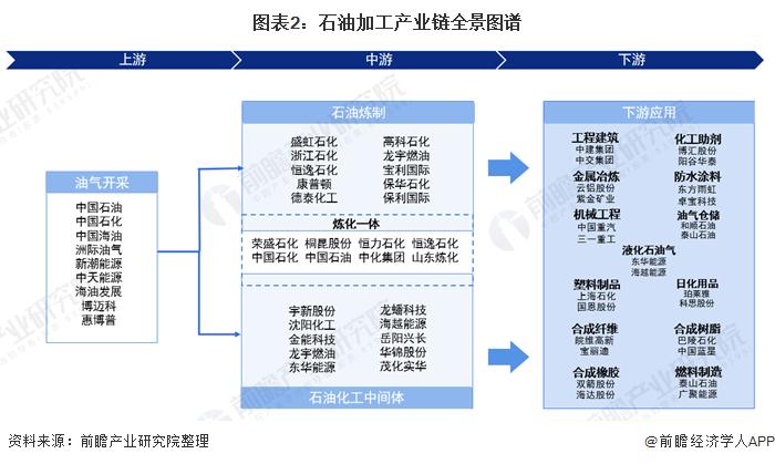 图表2:石油加工产业链全景图谱