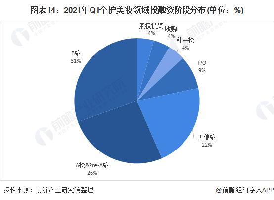 圖表14:2021年Q1個護美妝領域投融資階段分布(單位:%)