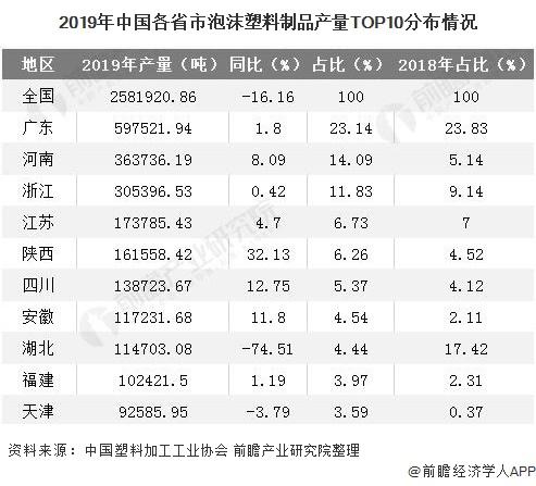 2019年中国各省市泡沫塑料制品产量TOP10分布情况
