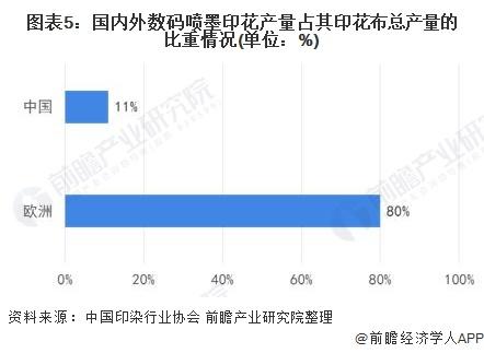 图表5:国内外数码喷墨印花产量占其印花布总产量的比重情况(单位:%)