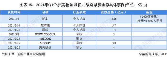 圖表15:2021年Q1個護美妝領域億元級別融資金額具體事例(單位:億元)