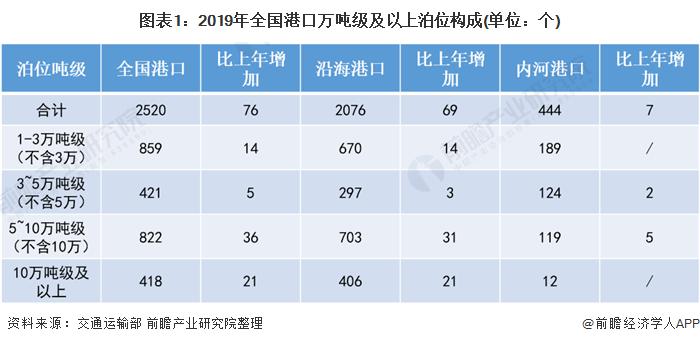 图表1:2019年全国港口万吨级及以上泊位构成(单位:个)