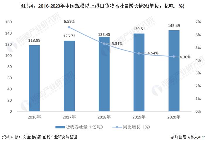 图表4:2016-2020年中国规模以上港口货物吞吐量增长情况(单位:亿吨,%)