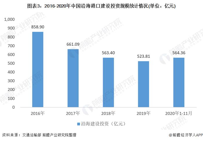 图表3:2016-2020年中国沿海港口建设投资规模统计情况(单位:亿元)