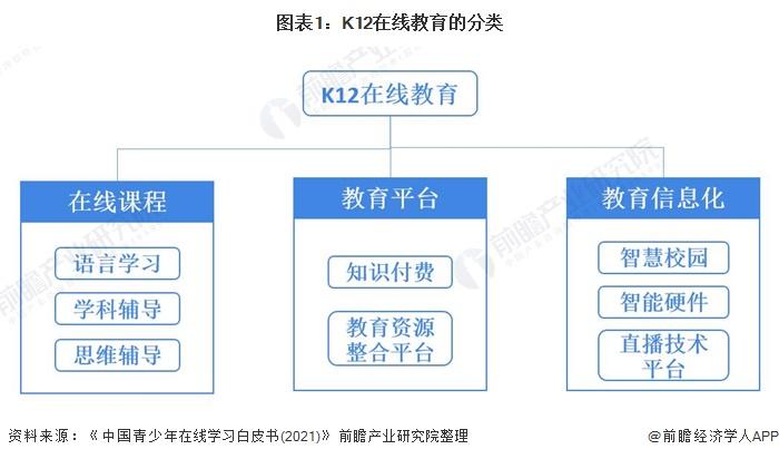 图表1:K12在线教育的分类