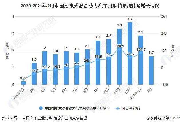 2020-2021年2月中国插电式混合动力汽车月度销量统计及增长情况