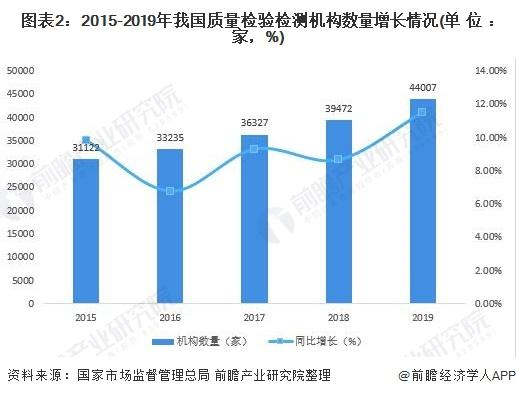 圖表2:2015-2019年我國質量檢驗檢測機構數量增長情況(單位:家,%)