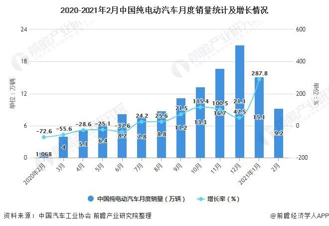 2020-2021年2月中国纯电动汽车月度销量统计及增长情况