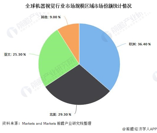 全球机器视觉行业市场规模区域市场份额统计情况